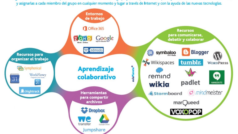 Comentario en 25 herramientas TIC para aplicar el aprendizaje colaborativo por JANETH CUSME PAZMIÑO